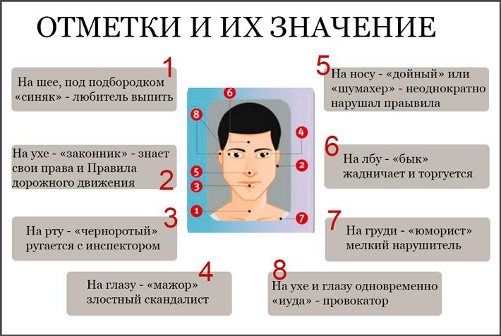 Значение меток на водительском удостоверении