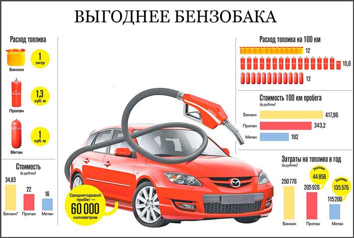 Преимущества автомобиля на газе