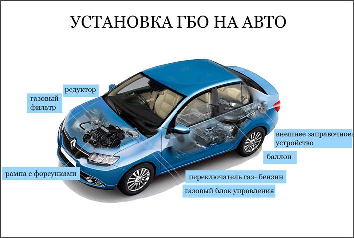 Как оборудовать машину под топливо