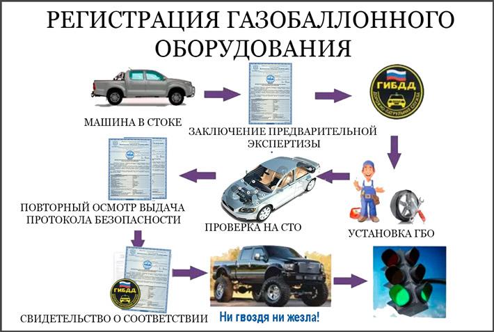 Оформление машины на газе