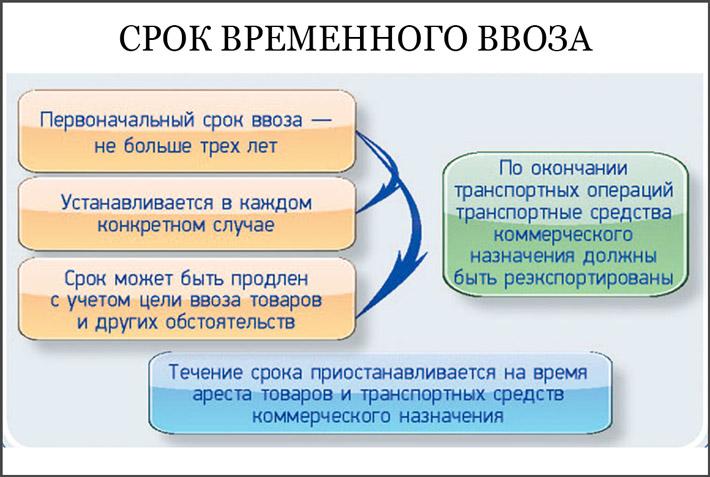 Временный ввоз авто в РФ