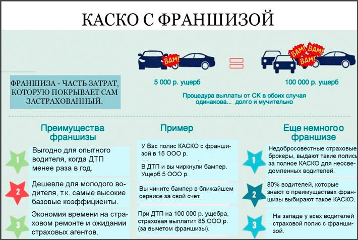 Выгодная страховка авто