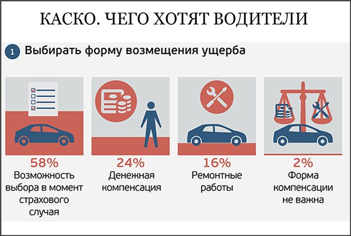 Условия автостраховки