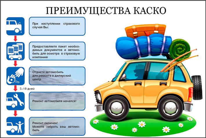 Как работает автостраховка