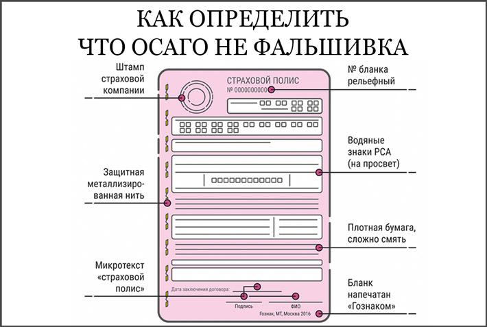 Проверить подлинность документа