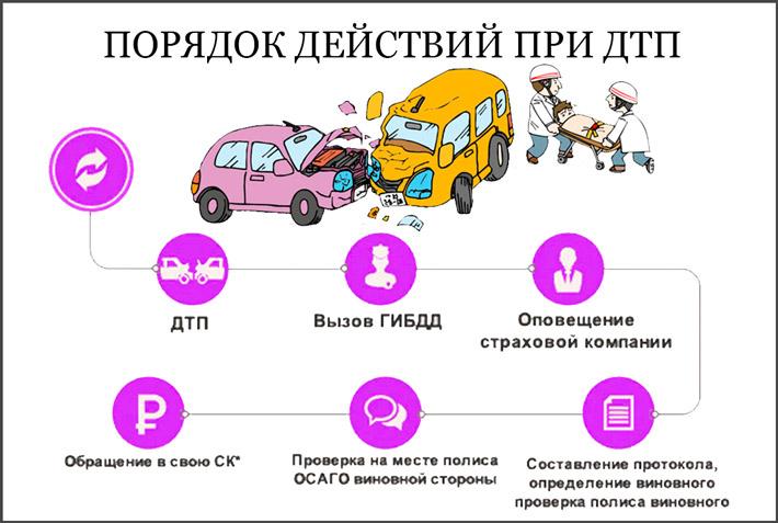 Что делать после аварии