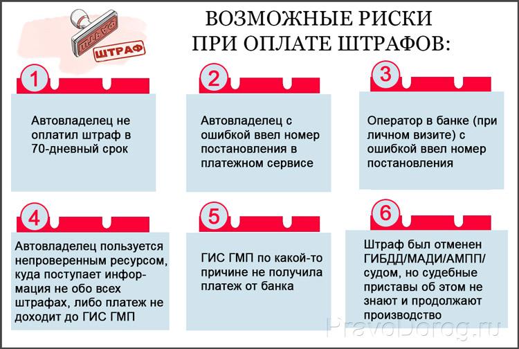 Риски оплаты штрафов ГИБДД