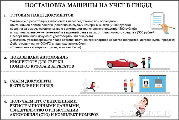 Постановка авто на учет