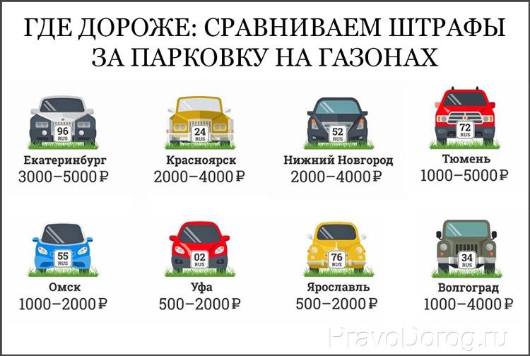 Сравниваем штрафы за парковку на газонах