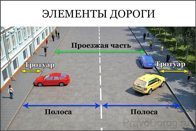 Как устроена дорога
