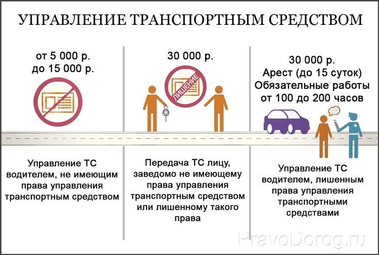 Управление ТС: штрафы