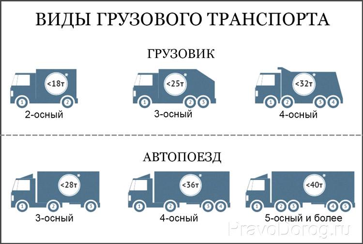 Тоннаж грузовых авто