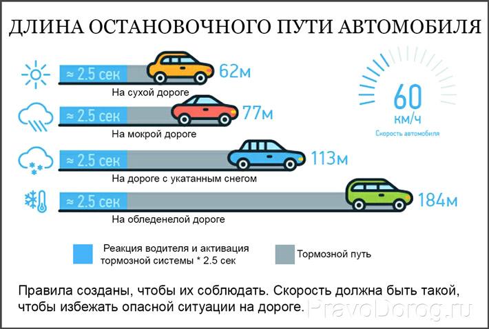 Длина пути при остановке автомобиля