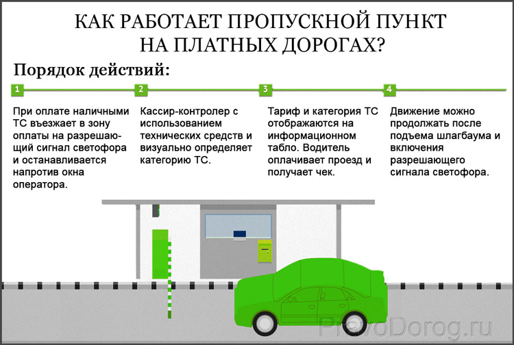 Работа пропускного пункта на платных дорогах?
