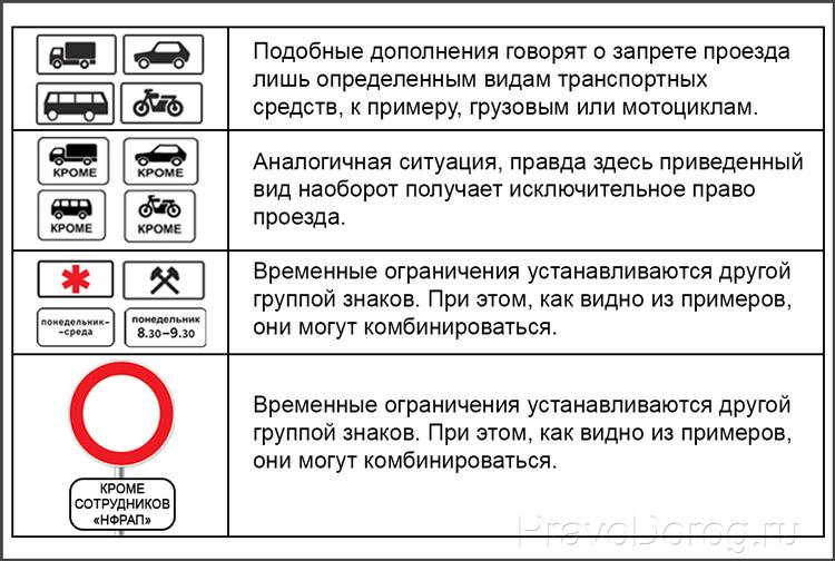 Дополнительные пояснения к знаку «Движение запрещено»