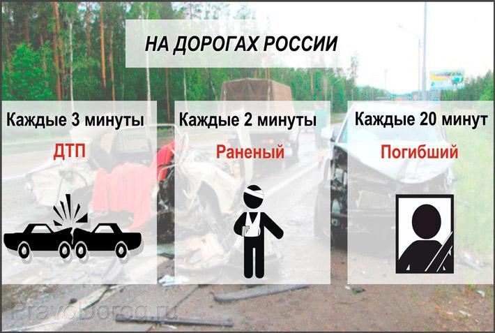 Погибшие в ДТП России
