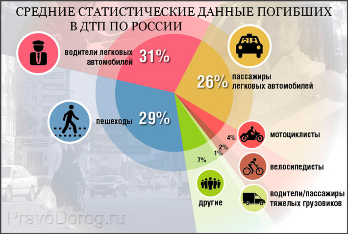 Статистика ДТП России
