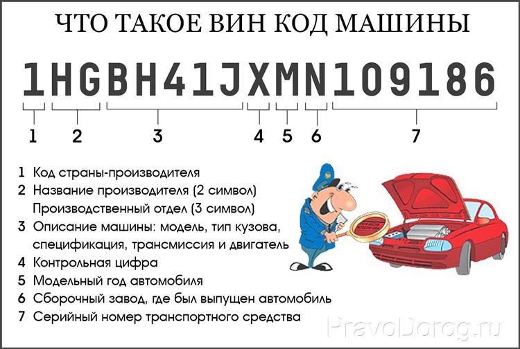 Расшифровка вин кода авто