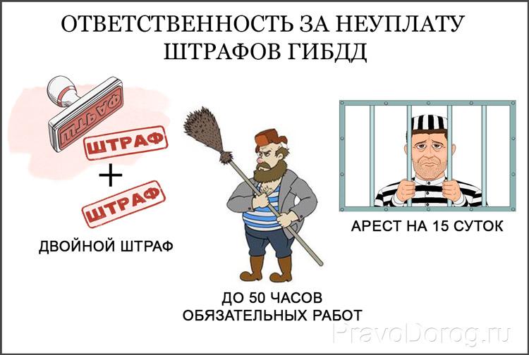 Наказание за неуплату  штрафов ГИБДД
