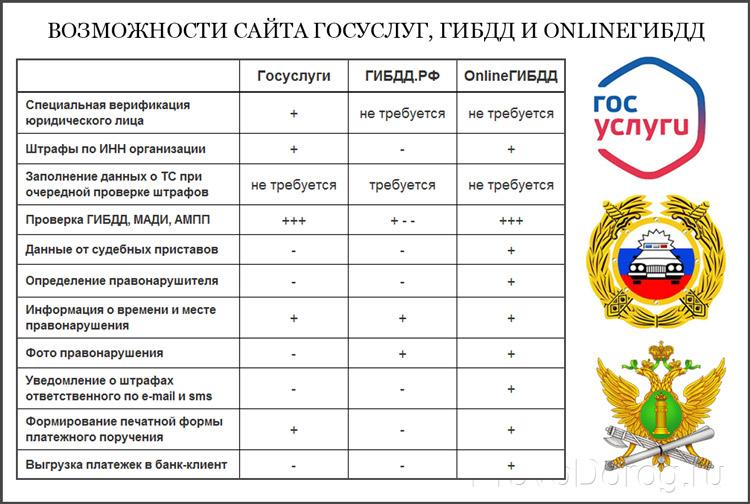 Проверить штрафы с сайтов Госуслуг, ГИБДД и OnlineГИБДД