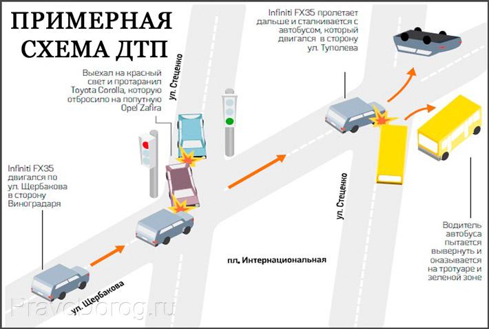 Возможная схема аварии