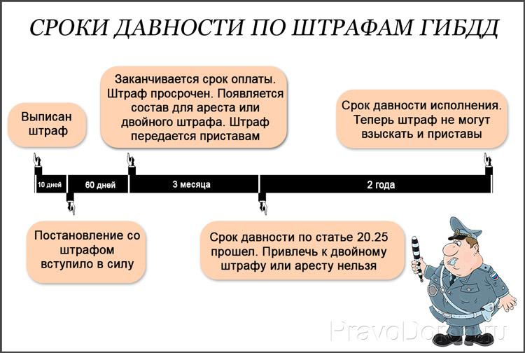 Штрафы ГИБДД: сроки давности