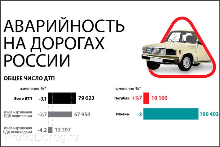 Статистика по авариям