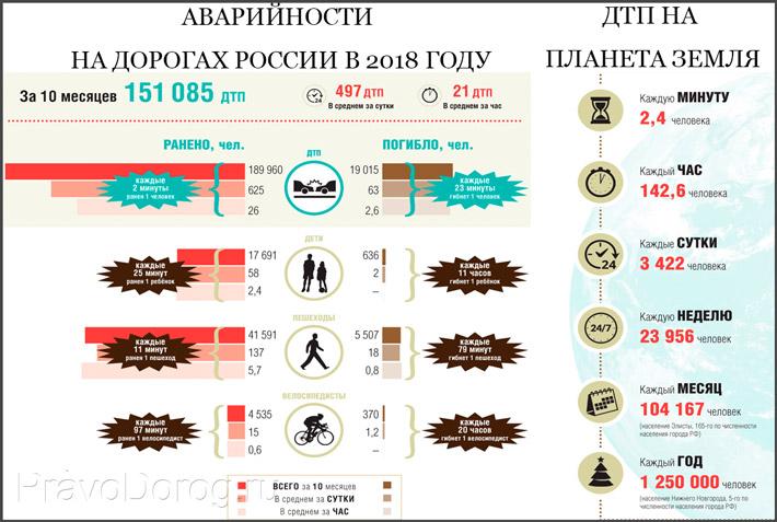 Статистика смертей в России и мире