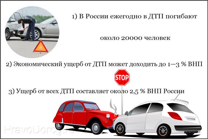 Статистика по авариям в России