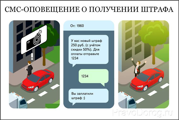 Оповещение о штрафе по СМС