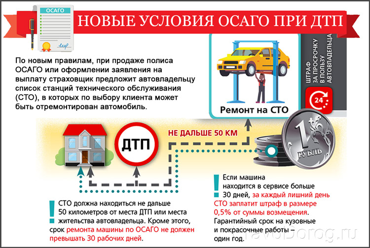 Ремонт ТС по ОСАГО
