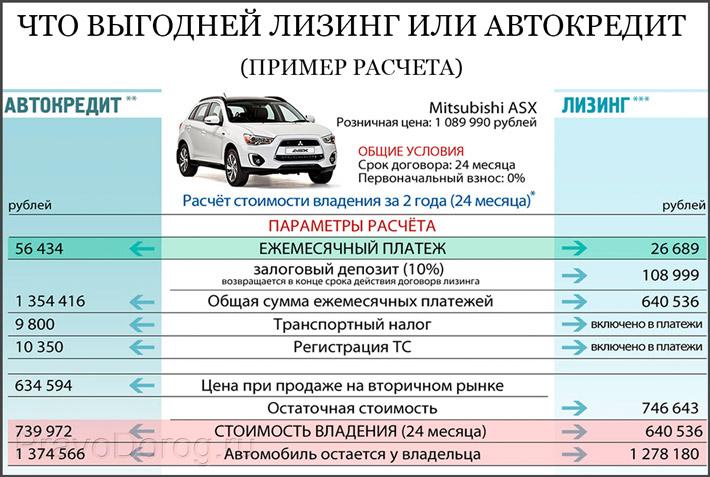 Автокредит и лизинг