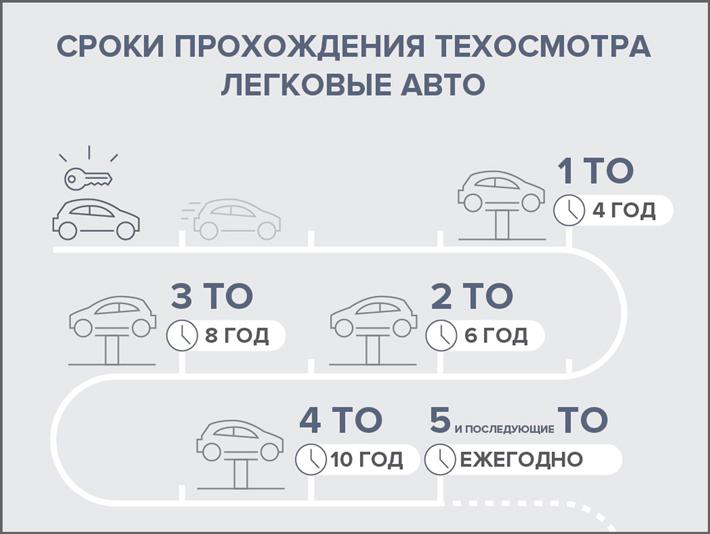 Проходить техосмотр легковых авто