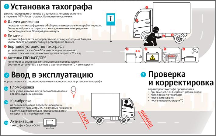 Оснащение транспорта тафографом